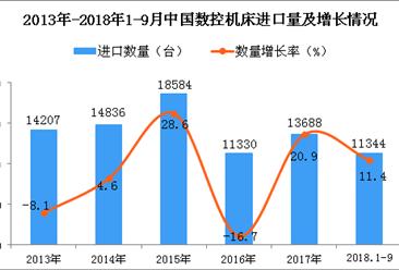 2018年1-9月中国数控机床进口数量及金额增长情况分析(附图)