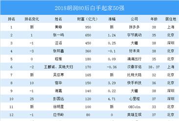 2018年中国80后富豪榜:拼多多黄铮成新首富(附榜单)