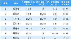 2018年10月25日全國各省市生豬價格排行榜:浙江省生豬價格最高(附排名)