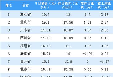 2018年10月25日全国各省市生猪价格排行榜:浙江省生猪价格最高(附排名)