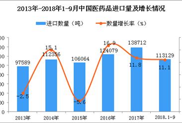 2018年1-9月中国医药品进口量为11.31万吨 同比增长11.1%