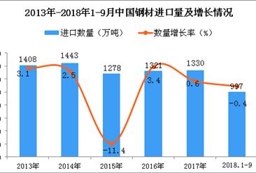 2018年1-9月中国钢材进口量为997万吨 同比下降0.4%