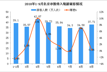2018年前三季度北京市入境旅游數據分析:入境游客近300萬人次(附圖表)