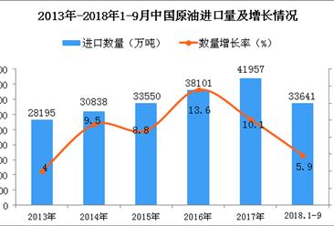 2018年1-9月中国原油进口量同比增长5.9%(附图)