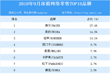 2018年9月冰箱网络零售TOP10品牌排行榜
