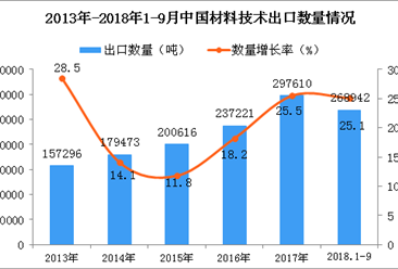 2018年1-9月中国材料技术出口量为26.9万吨 同比增长25.1%