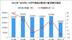2018年1-9月中国钛白粉进口量为15万吨 同比下降9.1%