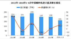 2018年1-9月中国棉纱线进口量为161万吨 同比增长12.1%