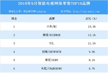 2018年9月智能电视网络零售TOP10品牌排行榜