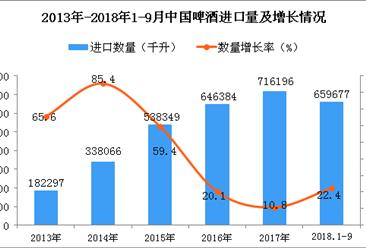 2018年1-9月中国啤酒进口量及金额增长情况分析(附图)