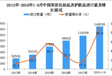 2018年1-9月中国美容化妆品及护肤品进口量及金额增长情况分析(附图)