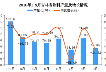 2018年1-9月吉林省饮料产量同比下降3.35%