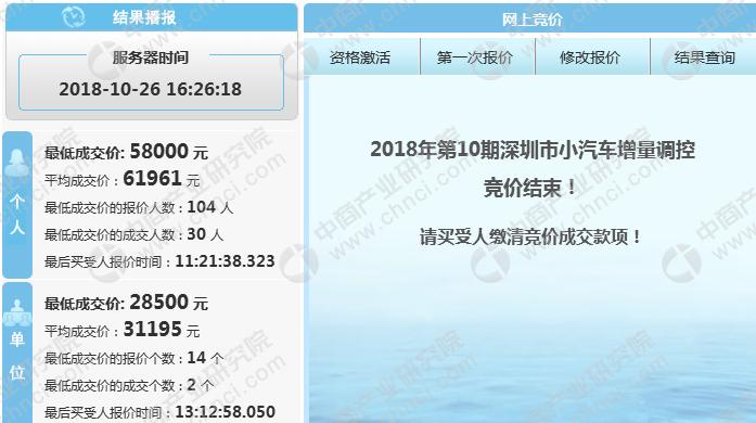 2018年1-10月深圳市小汽车车牌竞价情况统计分析(附图表)