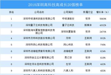 2018深圳高科技高成长20强榜单出炉