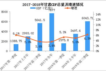 2018年前三季度甘肃经济运行情况分析:GDP同比增长6.3%(附图表)