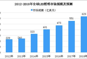 2018年LED行業市場分析及預測:2018年全球LED照明市場規模將達629億美元(圖)