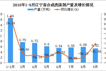 2018年1-9月辽宁省合成洗涤剂产量为5.9万吨 同比下降43.27%