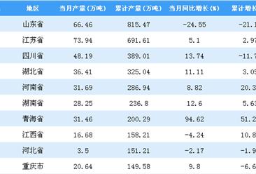 2018年1-9月全国各省市原盐产量排行榜TOP20