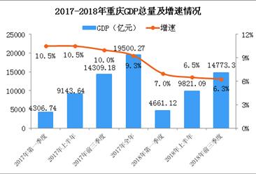 2018年前三季度重庆经济运行情况分析:GDP同比增长6.3%(附图表)