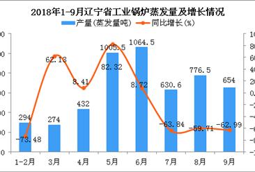 2018年1-9月辽宁省工业锅炉蒸发量同比下降40.65%