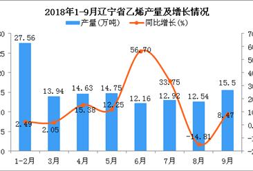2018年1-9月辽宁省乙烯产量为124万吨 同比增长9.93%