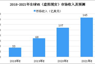 全球VR(虚拟现实)市场收入分析及预测:2020年收入有望超百亿大关(图)