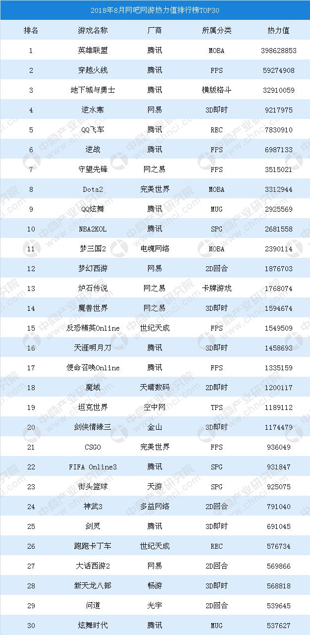 cf窗口化排行榜_2018年8月网吧网游热力值排行榜TOP30:英雄联盟、穿越火