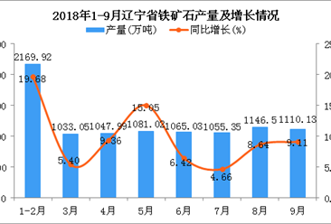 2018年1-9月辽宁省铁矿石产量为9708.99万吨 同比增长10.67%