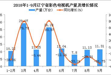 2018年1-9月辽宁省电视机产量为119.1万台 同比下降7.17%