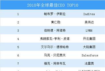 《哈佛商业评论》:2018年全球最佳百位CEO 马化腾上榜