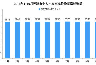 2018年1-10月天津市小汽车车牌竞价情况统计分析:三年10月最低值(附图表)