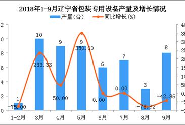 2018年1-9月辽宁省包装专用设备产量为53台 同比下降3.64%