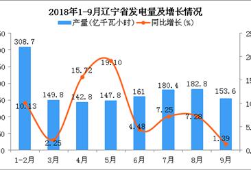 2018年1-9月辽宁省发电量为1426.9亿千瓦小时 同比增长8.22%