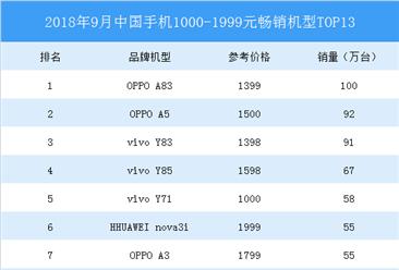 2018年9月中国手机1000-1999元销量排行榜:OPPO A83月销百万夺冠