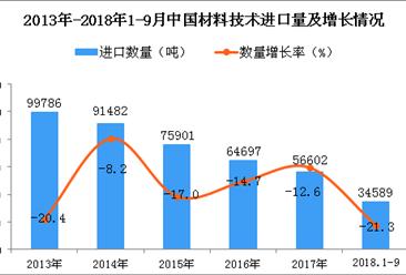 2018年1-9月中国材料技术进口量为3.46万吨 同比下降21.3%