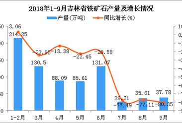2018年1-9月吉林省铁矿石产量为749.12万吨 同比下降29.05%