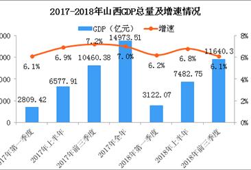 2018年前三季度山西经济运行情况分析:GDP同比增长6.1%(附图表)