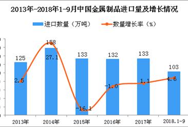 2018年1-9月中国金属制品进口数量及金额增长情况分析