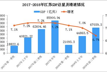 2018年前三季度江苏经济运行情况分析:GDP同比增长6.7%(附图表)
