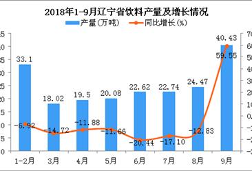 2018年1-9月辽宁省饮料产量及增长情况分析