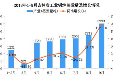 2018年1-9月吉林省工业锅炉蒸发量及增长情况分析