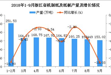 2018年1-9月浙江省机制纸及纸板产量同比下降6.4%