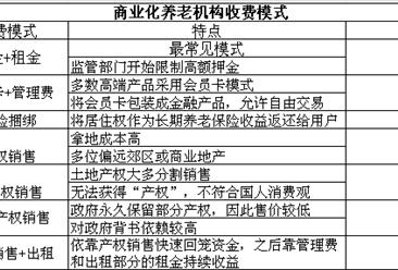 """机构养老模式""""地产化""""2018中国商业化养老机构收费模式分析(图)"""
