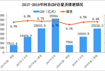 2018年前三季度河北经济运行情况分析:GDP同比增长6.6%(附图表)