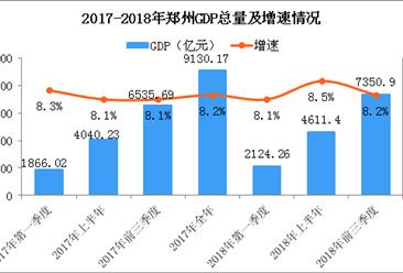 2018年前三季度郑州经济运行情况分析:GDP同比增长8.2%(附图表)