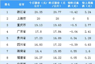 2018年10月29日全国各省市生猪价格排行榜:浙江外三元生猪价格破10(附排名)