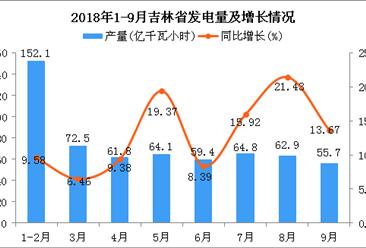 2018年1-9月吉林省发电量及增长情况分析(附图)