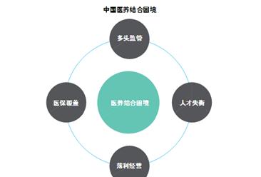 人才失衡+薄利经营 中国养老产业医养结合困难重重(图)