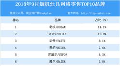 2018年9月烟机灶具网络零售TOP10品牌排行榜
