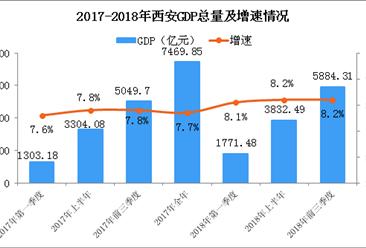 2018年西安产业结构情况及产业转移分析:西安优先承接发展这14个产业(附详细名单)